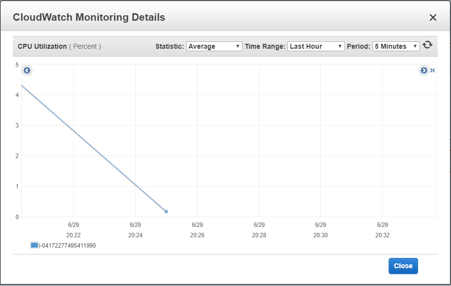 CloudWatch Monitoring Details