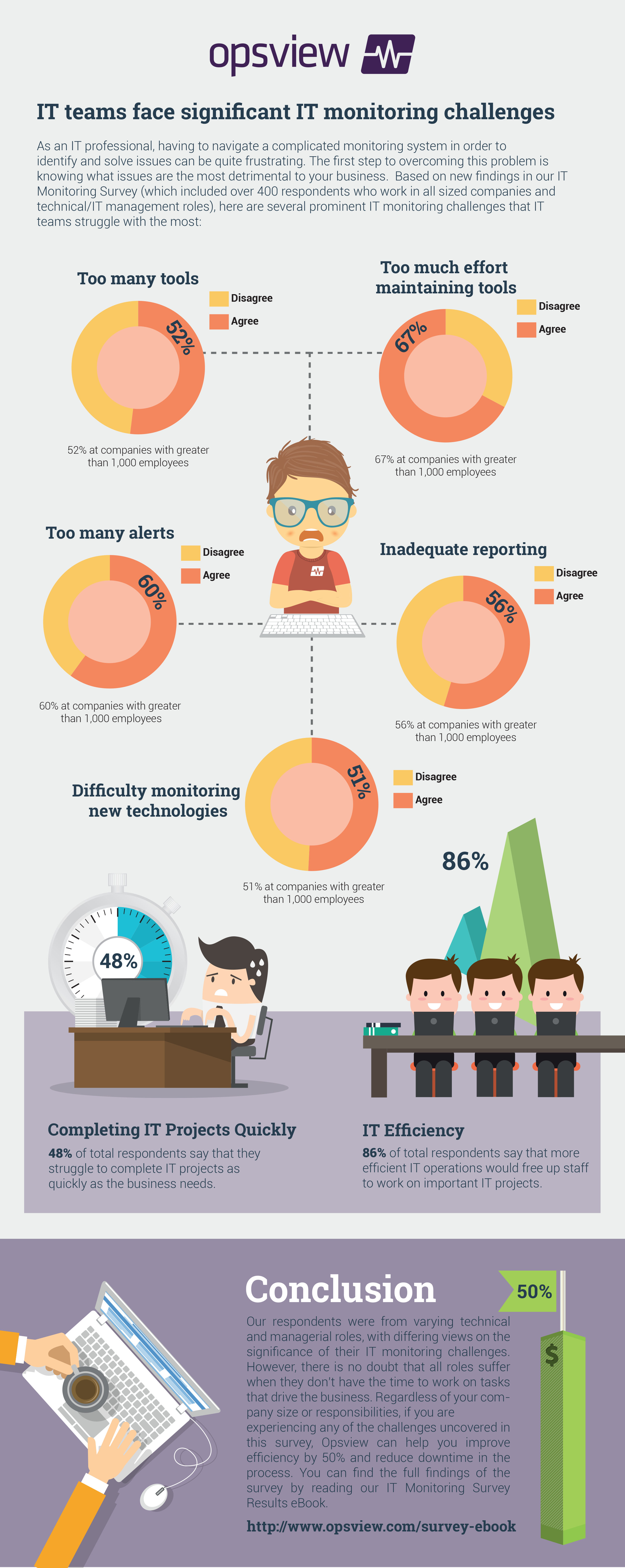IT Monitoring Survey Infographic