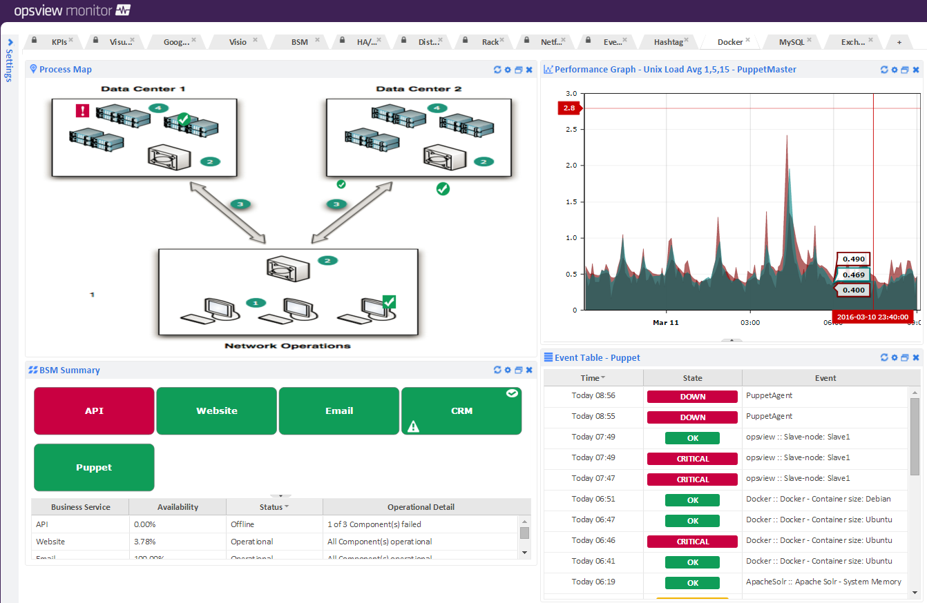 Puppet Dashboard.png | Opsview