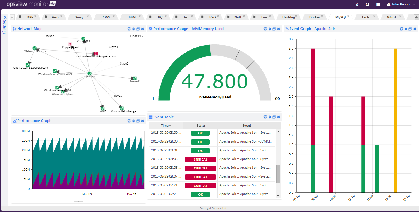 Solr Dashboard.png | Opsview