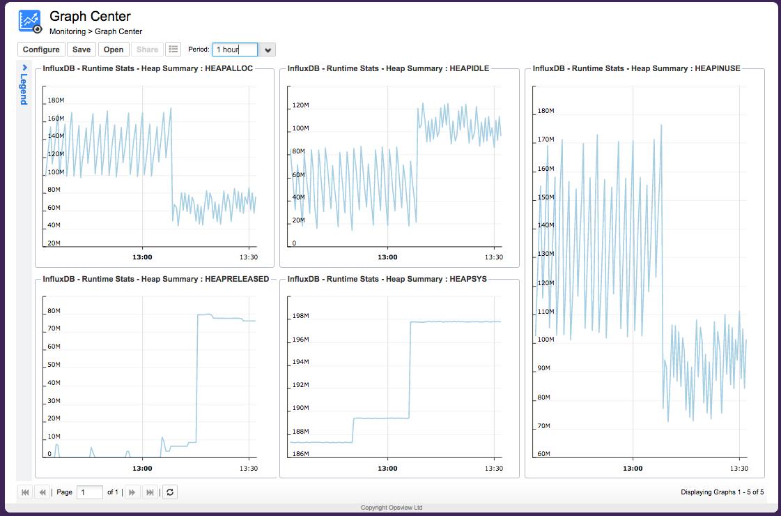 Opsview InfluxDB Graph Center