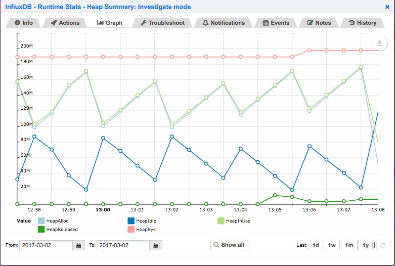 Opsview InfluxDB Investigate Mode