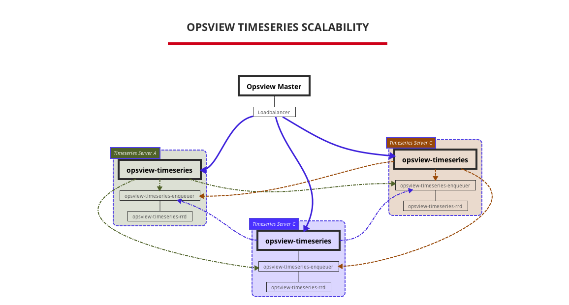 Opsview TimeSeries Scalability