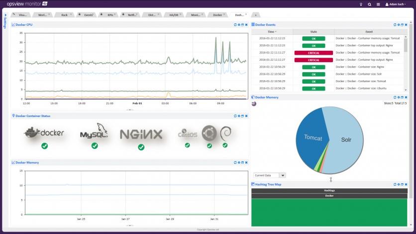 Docker Monitoring Tools