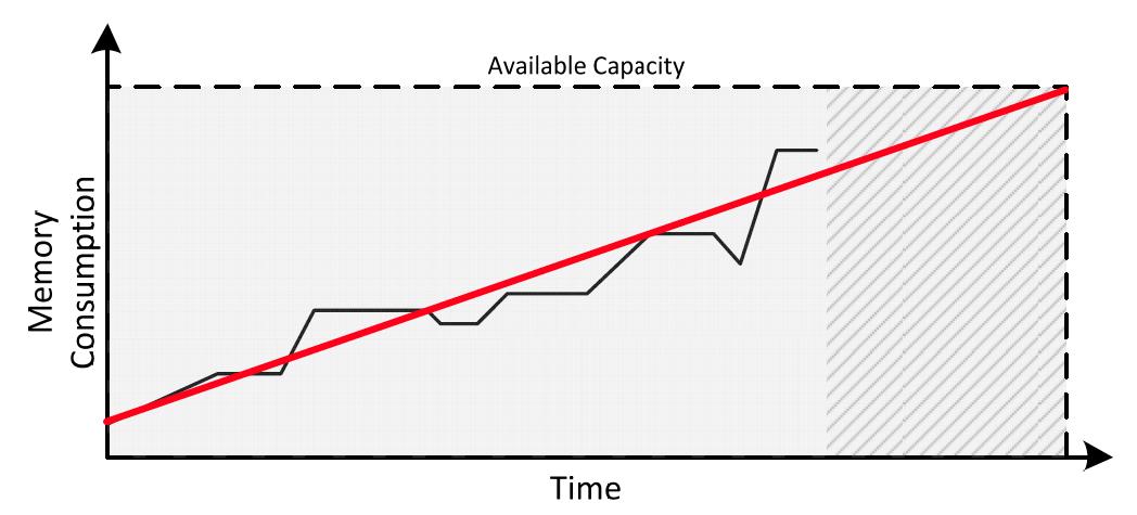 Server Capacity Planning