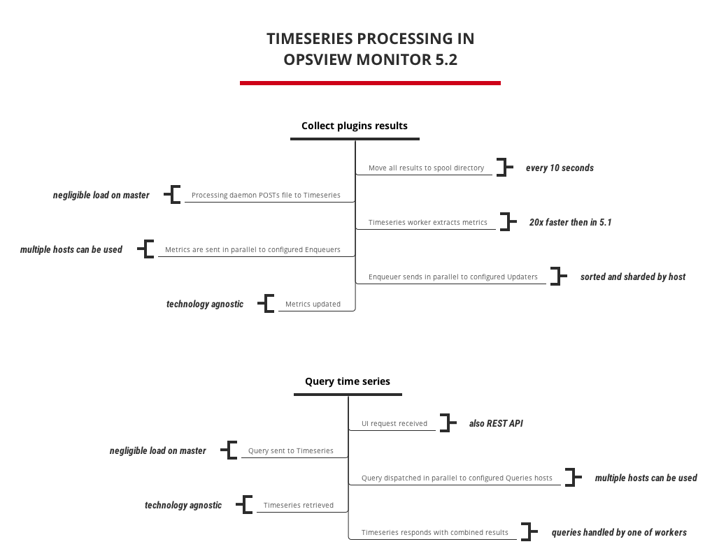 Process flow overview