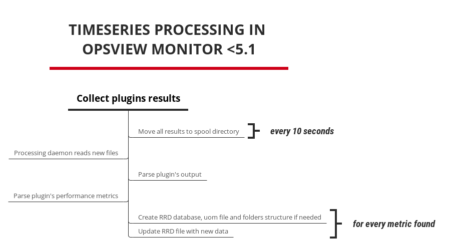 Timeseries processing in Opsview Monitor  5.1