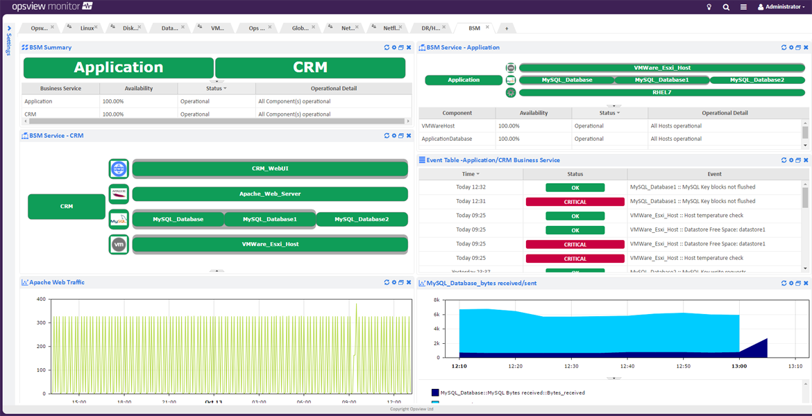 Application Performance Monitoring in Opsview Monitor