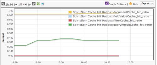 cache hit ratios