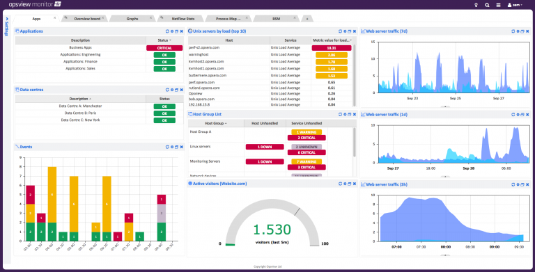 Email monitoring software dashboard